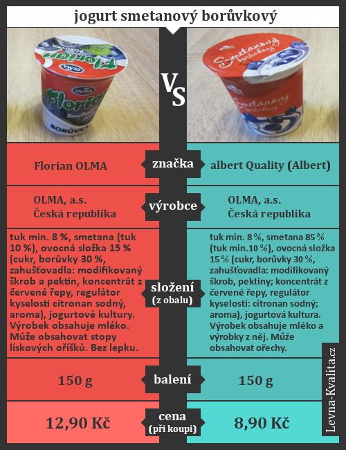 Srovnání jogurtů Florian vs. Albert Quality z Alberta