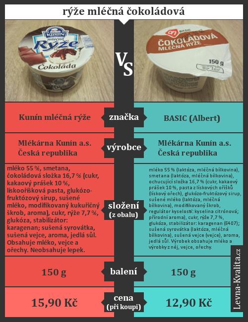 Srovnání mléčné rýže Kunín vs. Basic z Alberta