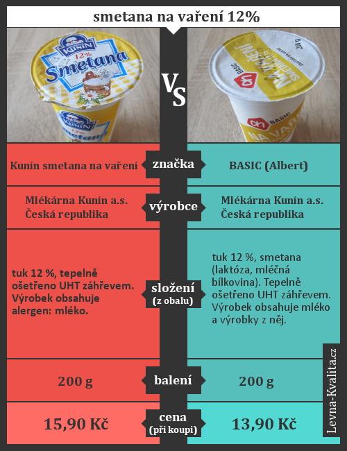 Srovnání smetany na vaření Kunín vs. Basic z Alberta