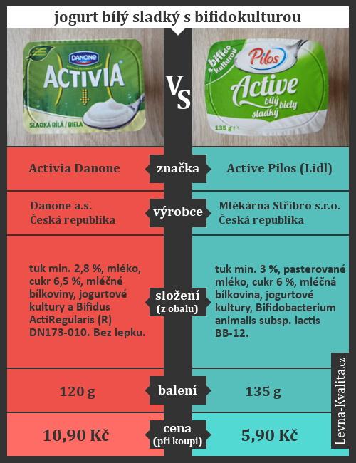 srovnání bílý jogurt activia vs active z Lidlu