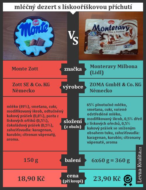 infografika, která porovnává Monte a Monteravy z Lidlu
