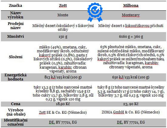 podrobná tabulka s popisem výrobků Zott Monte a Monteravy Milbona