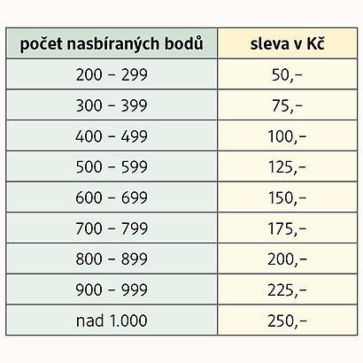 tabulka slev za nasbírané body v DM drogerii